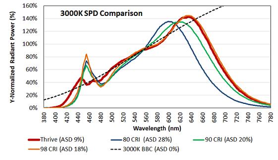 сравнение характеристик SPD 3000K